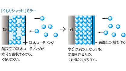 洗面台 Panasonic シーライン CLine スリム D450タイプ ベースプラン ミラー くもりシャット